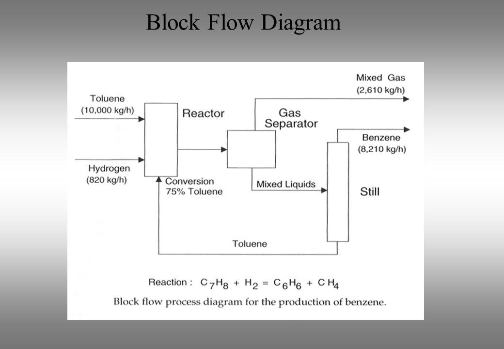 Block Flow Diagram