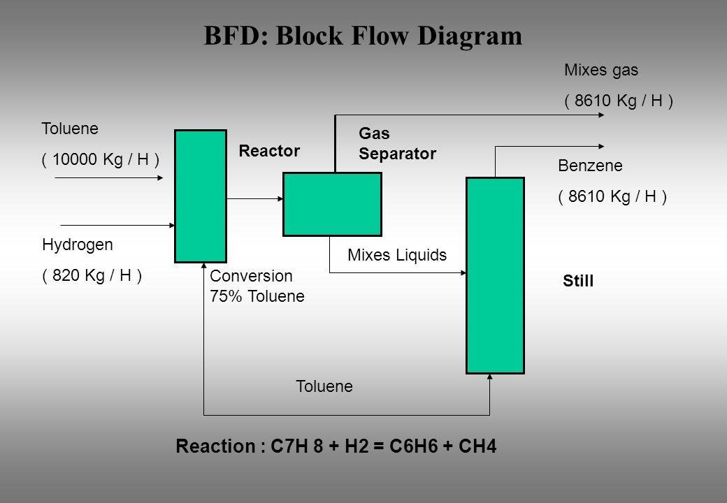 BFD: Block Flow Diagram
