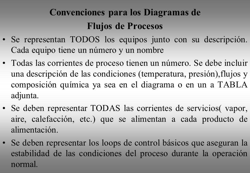 Convenciones para los Diagramas de