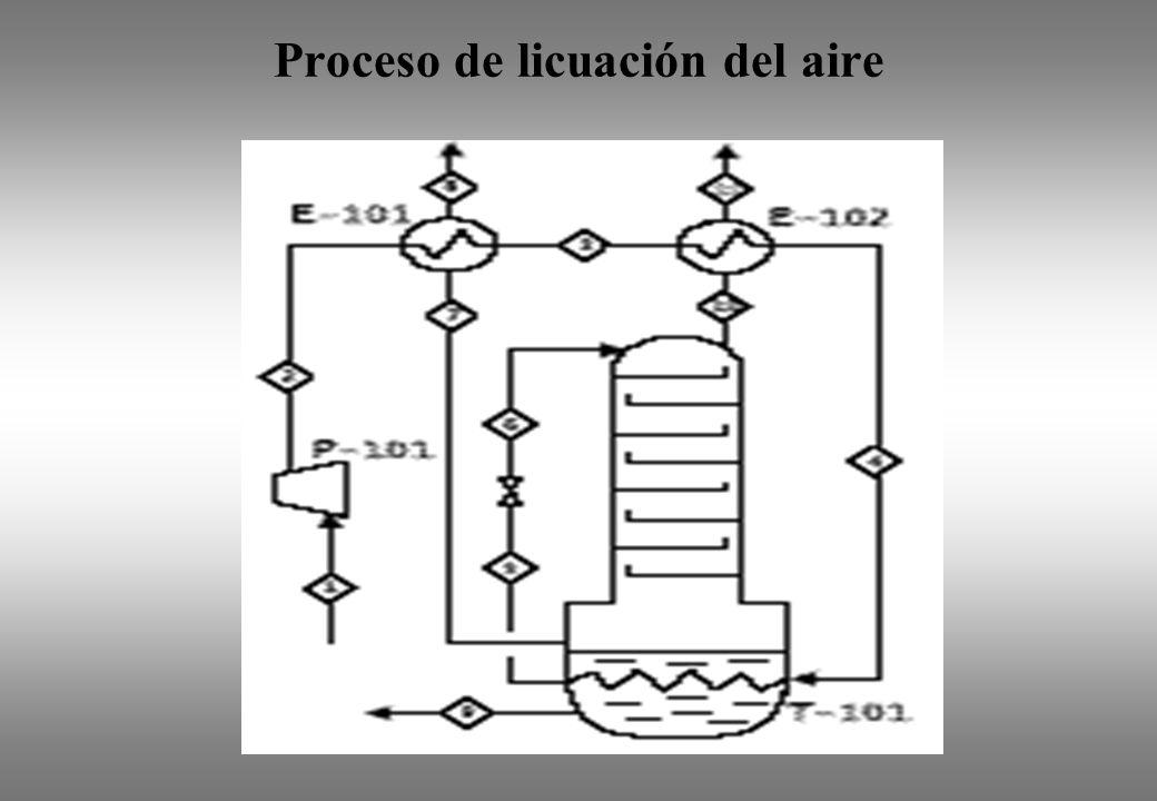 Proceso de licuación del aire