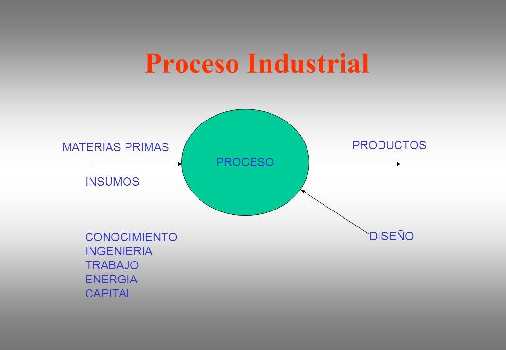 Proceso Industrial PROCESO PRODUCTOS MATERIAS PRIMAS INSUMOS