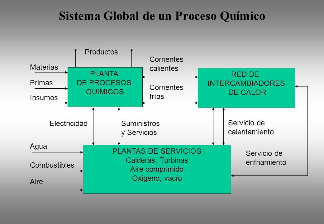Sistema Global de un Proceso Químico