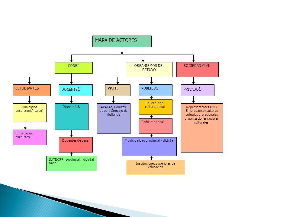 MAPA DE ACTORES CONEI ORGANISMOS DEL ESTADO SOCIEDAD CIVIL ESTUDIANTES
