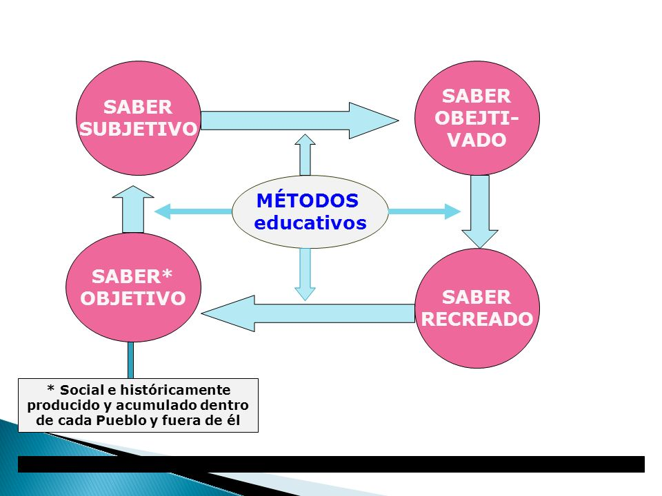 SABER SABER OBEJTI- SUBJETIVO VADO MÉTODOS educativos SABER* OBJETIVO