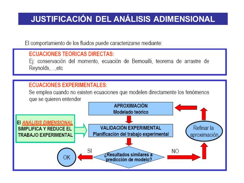 JUSTIFICACIÓN DEL ANÁLISIS ADIMENSIONAL