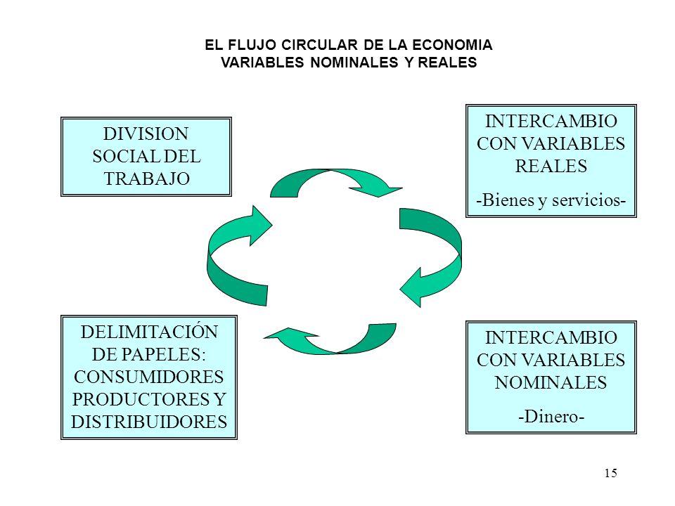 EL FLUJO CIRCULAR DE LA ECONOMIA VARIABLES NOMINALES Y REALES
