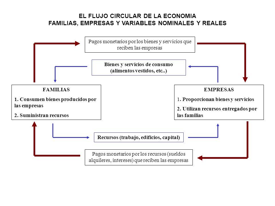 EL FLUJO CIRCULAR DE LA ECONOMIA