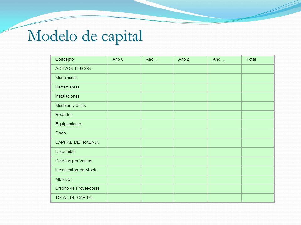 Modelo de capital Concepto Año 0 Año 1 Año 2 Año ... Total