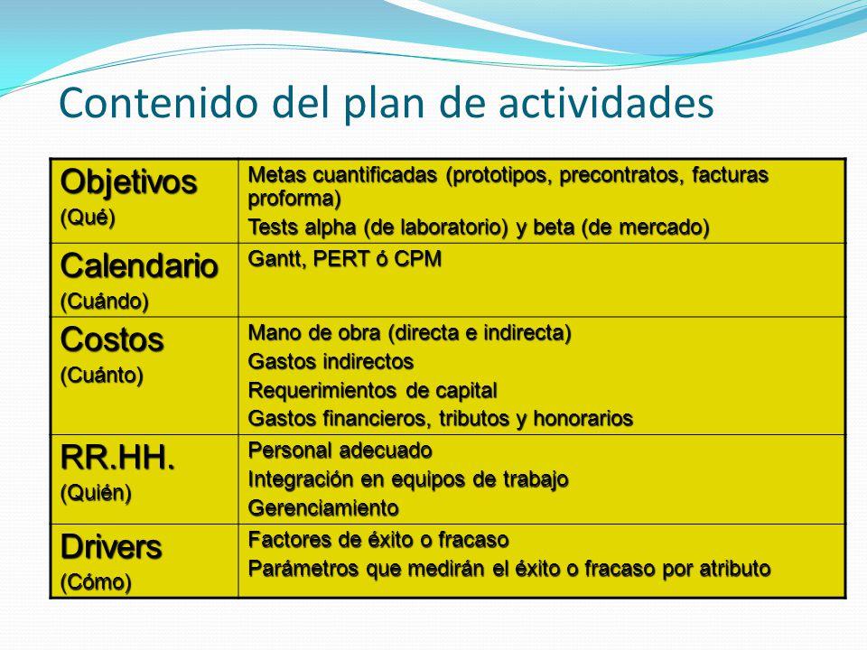 Contenido del plan de actividades