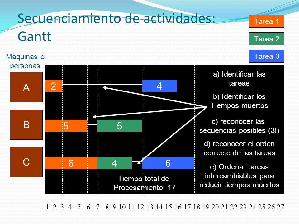 Secuenciamiento de actividades: Gantt