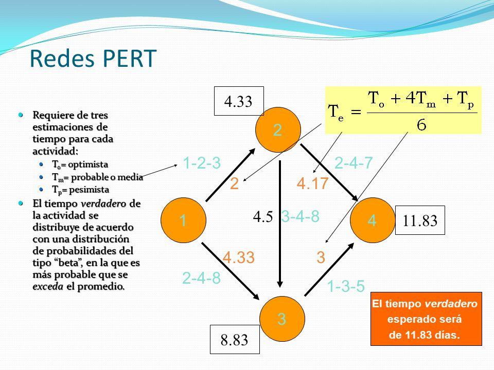 Redes PERT 4.33. Requiere de tres estimaciones de tiempo para cada actividad: To= optimista. Tm= probable o media.