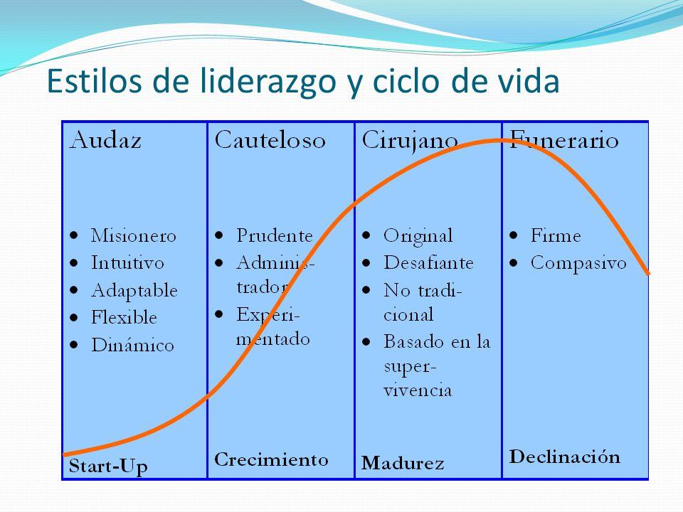 Estilos de liderazgo y ciclo de vida