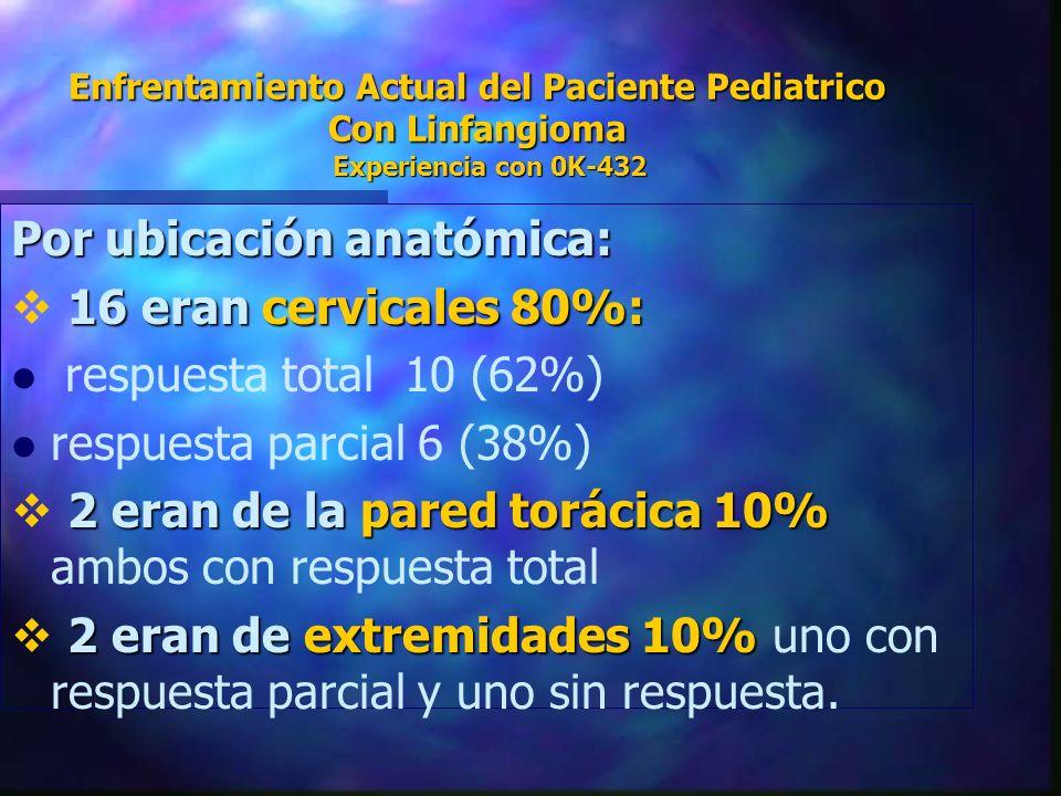 Por ubicación anatómica: 16 eran cervicales 80%: