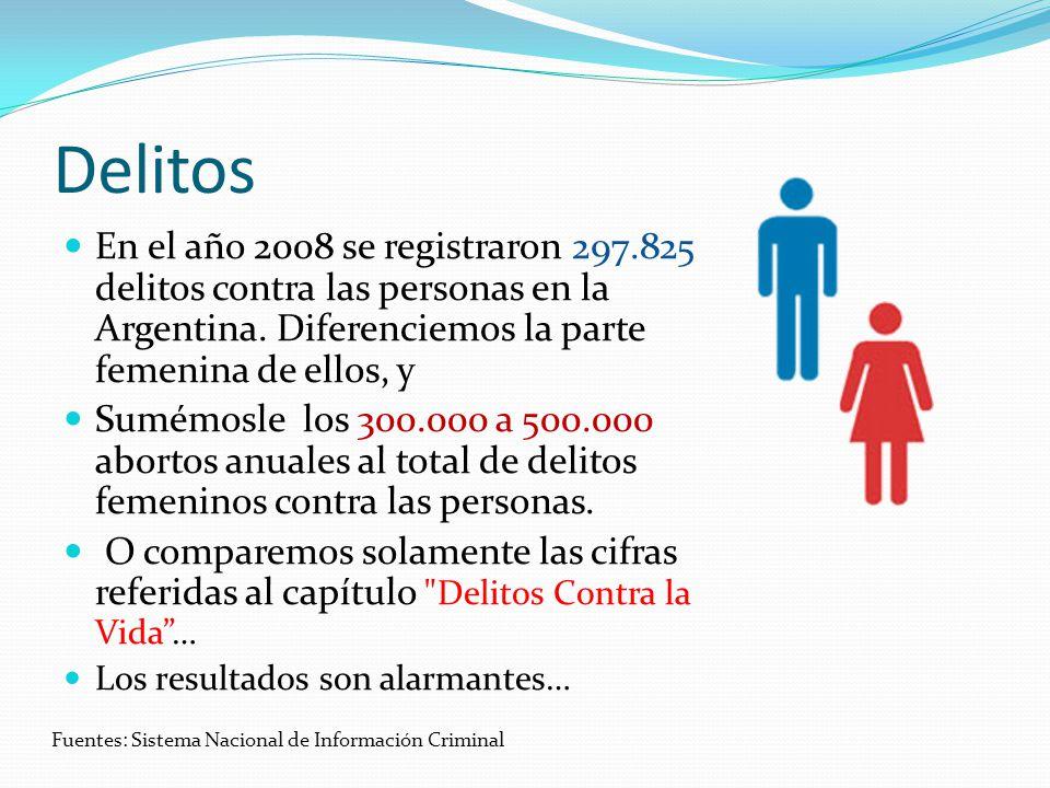 Delitos En el año 2008 se registraron 297.825 delitos contra las personas en la Argentina. Diferenciemos la parte femenina de ellos, y.