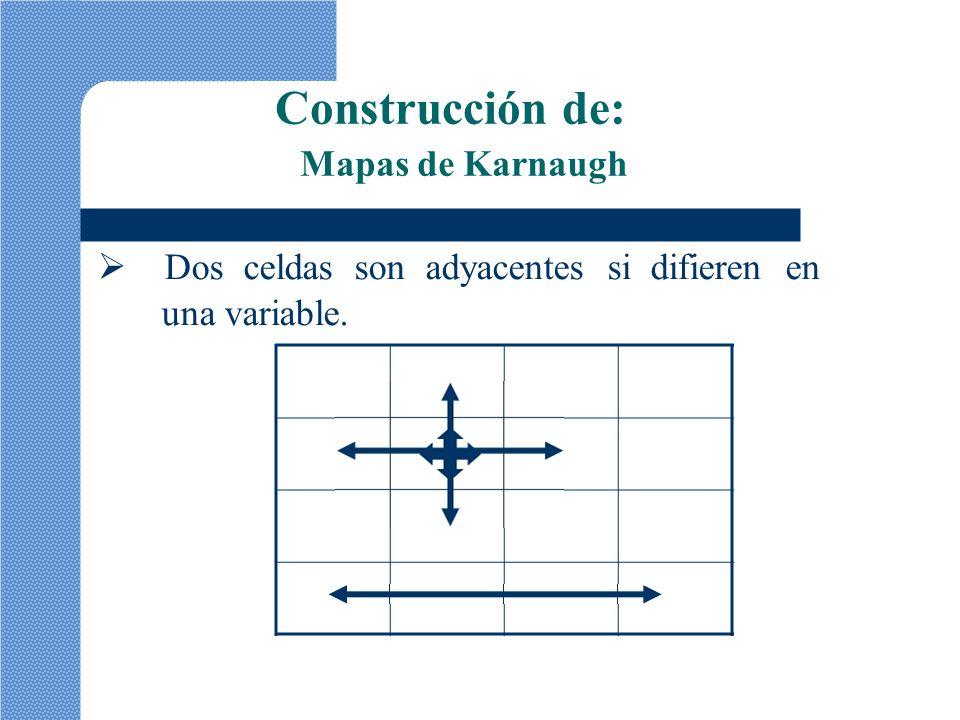 Construcción de: Mapas de Karnaugh