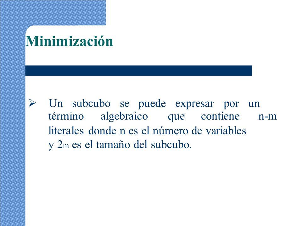 Minimización término algebraico que contiene n-m