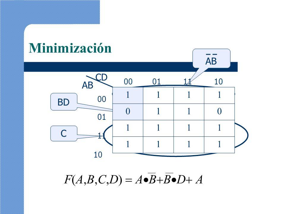Minimización F(A,B,C,D)  ABBD A 1 CD AB BD 00 01 11 10 00 01 11