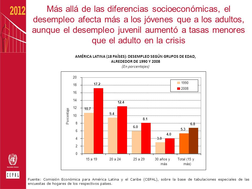 Más allá de las diferencias socioeconómicas, el desempleo afecta más a los jóvenes que a los adultos, aunque el desempleo juvenil aumentó a tasas menores que el adulto en la crisis