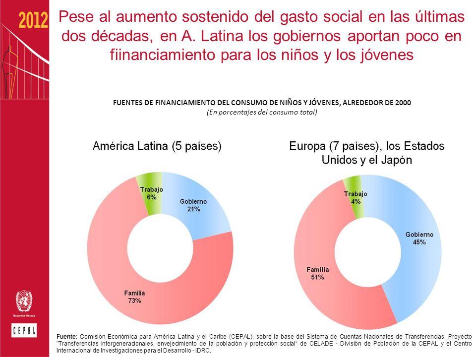 (En porcentajes del consumo total)