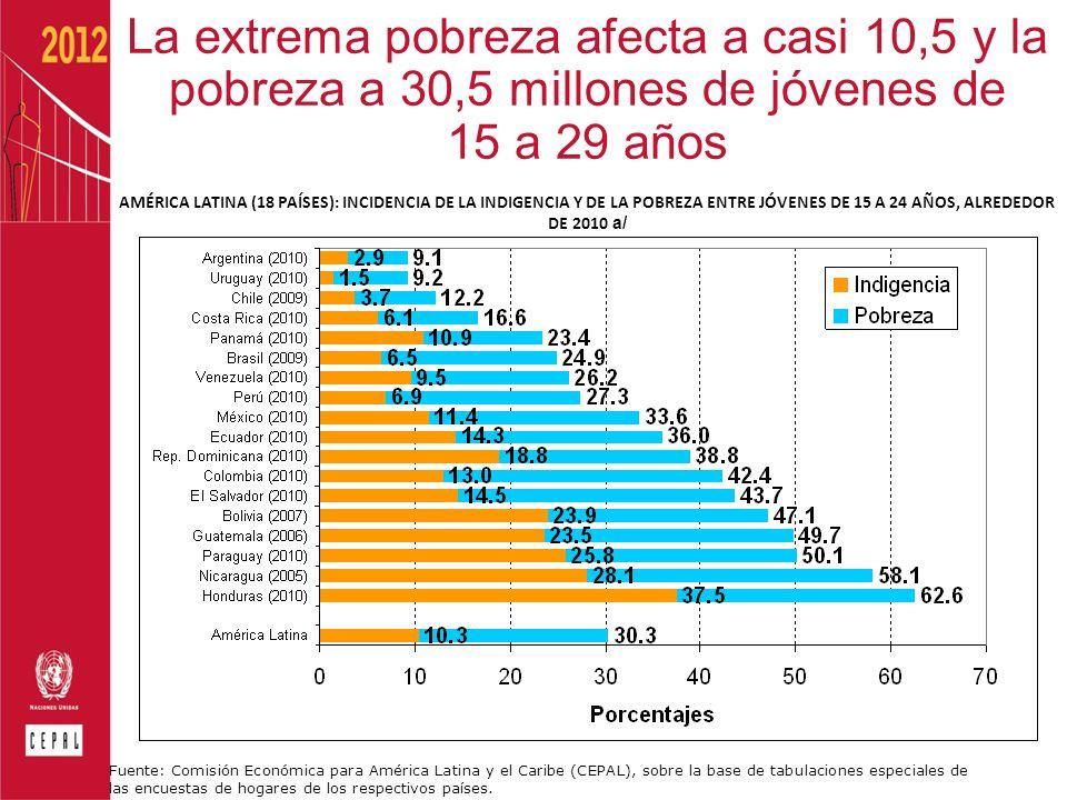 La extrema pobreza afecta a casi 10,5 y la pobreza a 30,5 millones de jóvenes de