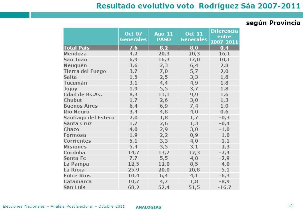 Resultado evolutivo voto Rodríguez Sáa 2007-2011