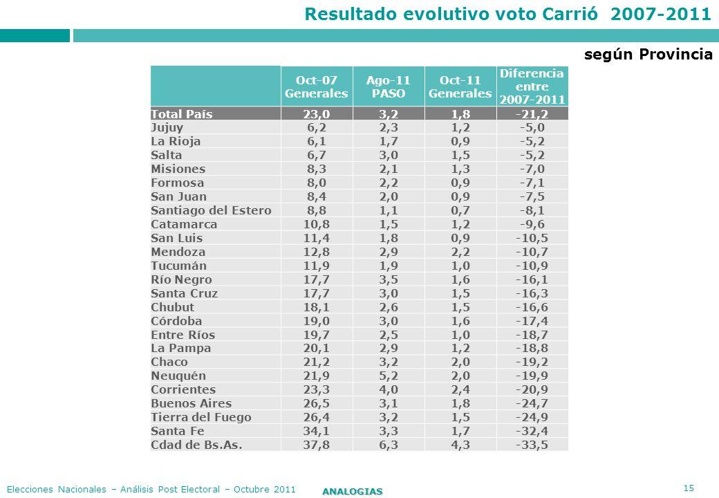 Resultado evolutivo voto Carrió 2007-2011