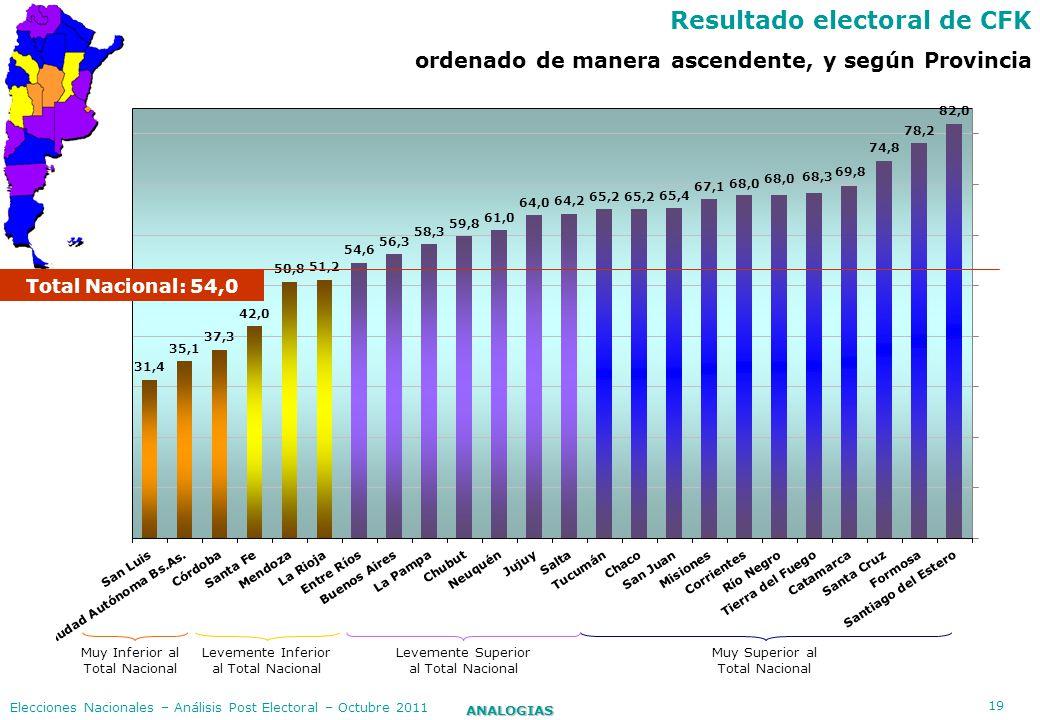 Resultado electoral de CFK