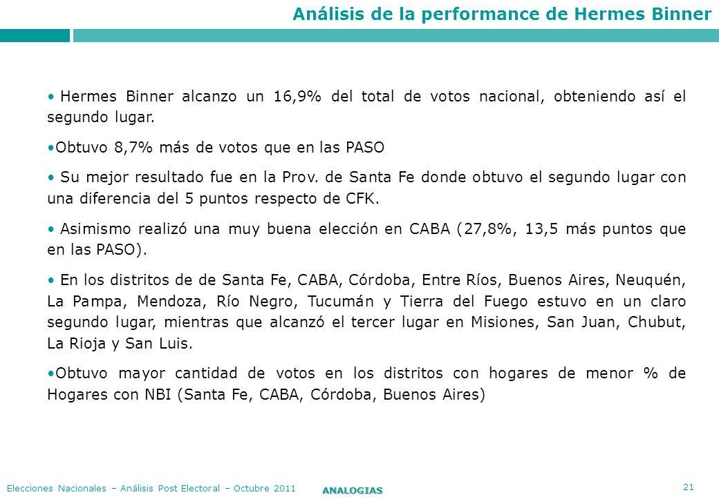 Análisis de la performance de Hermes Binner