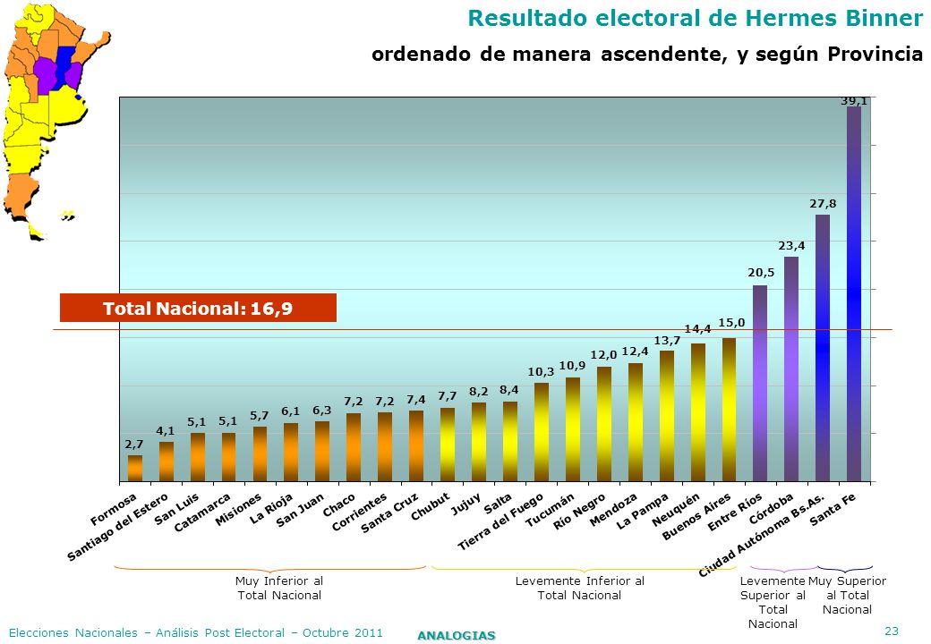 Resultado electoral de Hermes Binner
