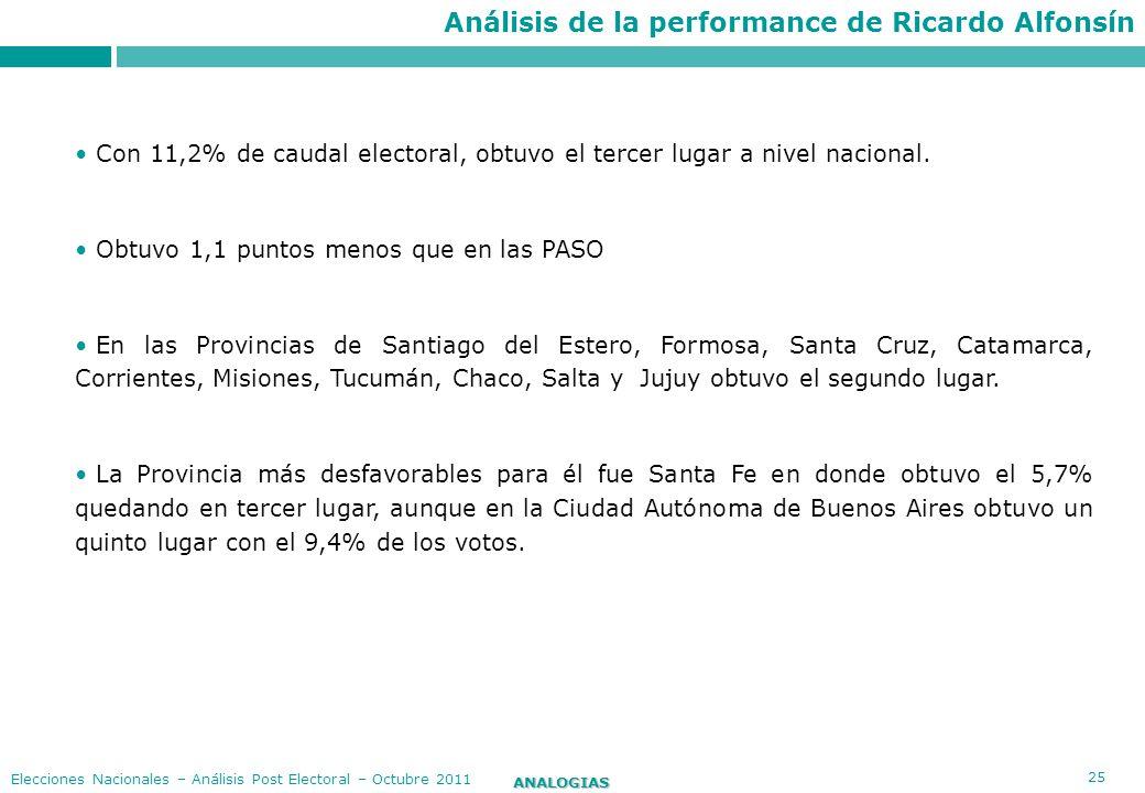 Análisis de la performance de Ricardo Alfonsín