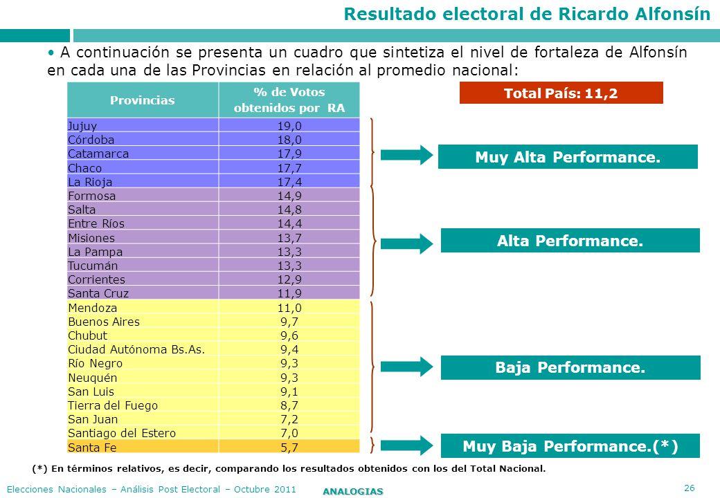 Resultado electoral de Ricardo Alfonsín Muy Baja Performance.(*)