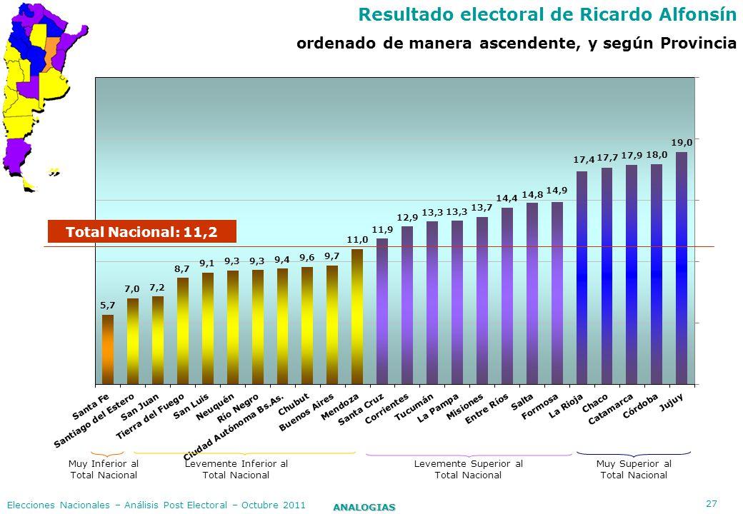 Resultado electoral de Ricardo Alfonsín