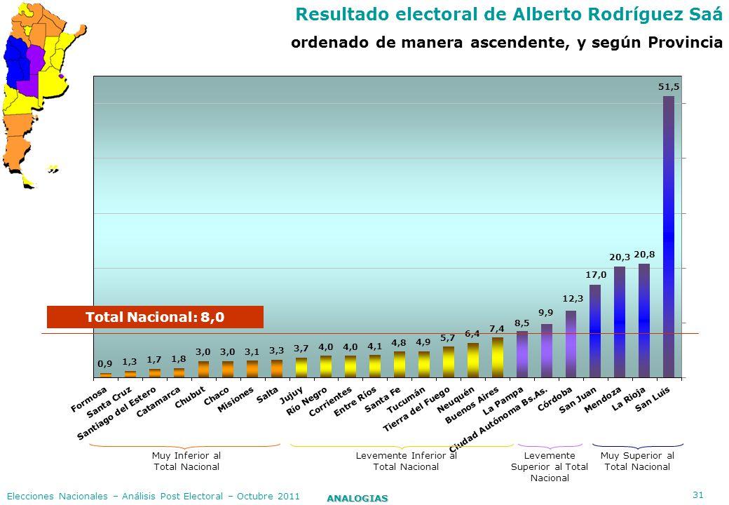 Resultado electoral de Alberto Rodríguez Saá