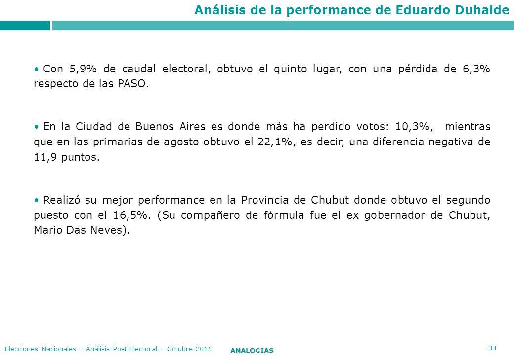 Análisis de la performance de Eduardo Duhalde