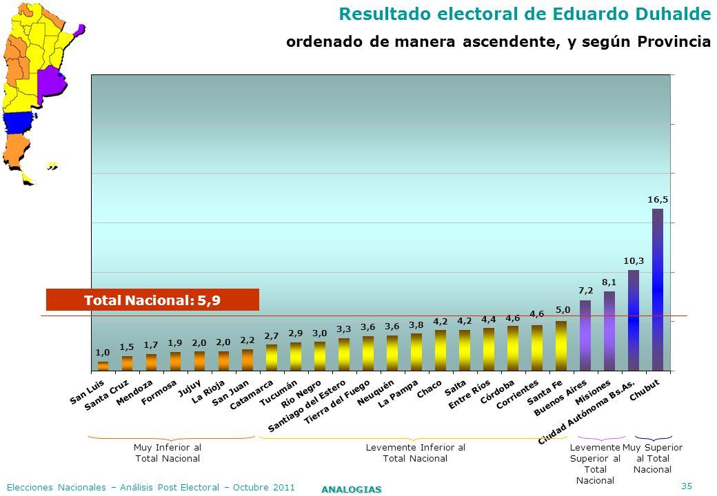 Resultado electoral de Eduardo Duhalde