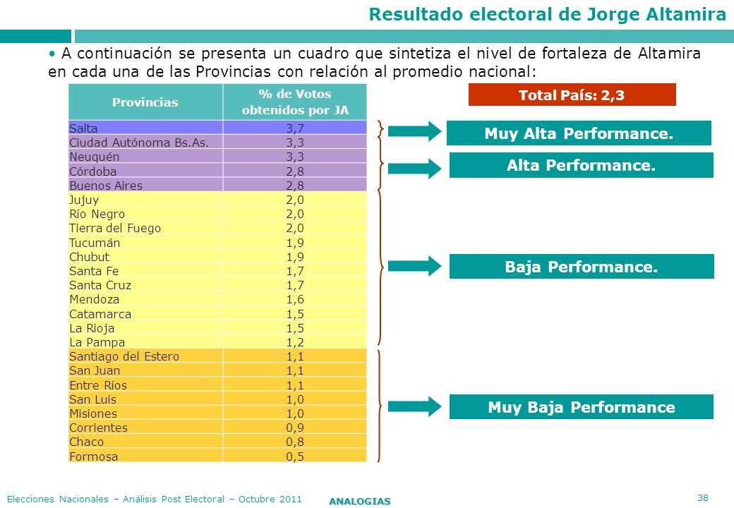 Resultado electoral de Jorge Altamira