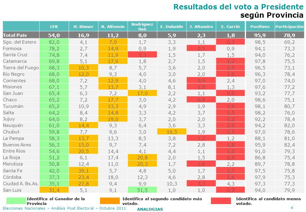Resultados del voto a Presidente según Provincia