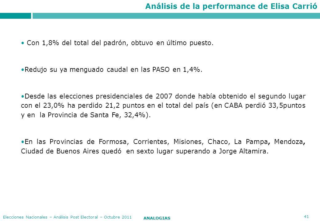 Análisis de la performance de Elisa Carrió