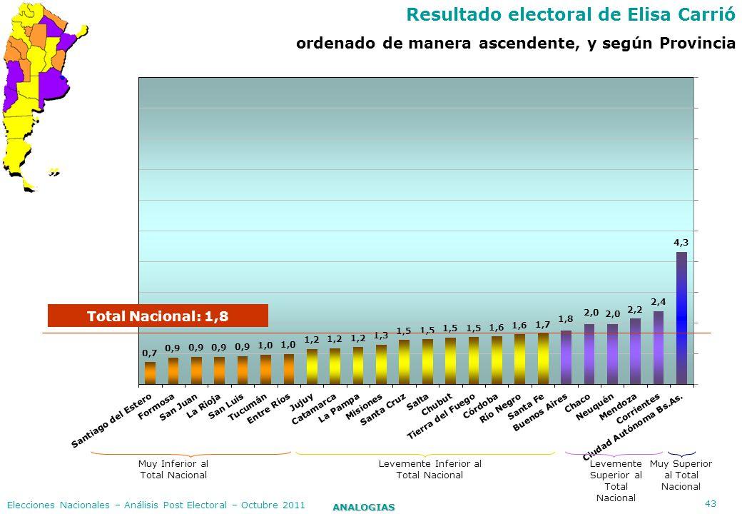 Resultado electoral de Elisa Carrió
