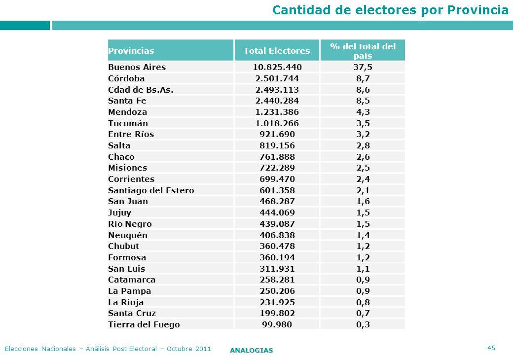 Cantidad de electores por Provincia