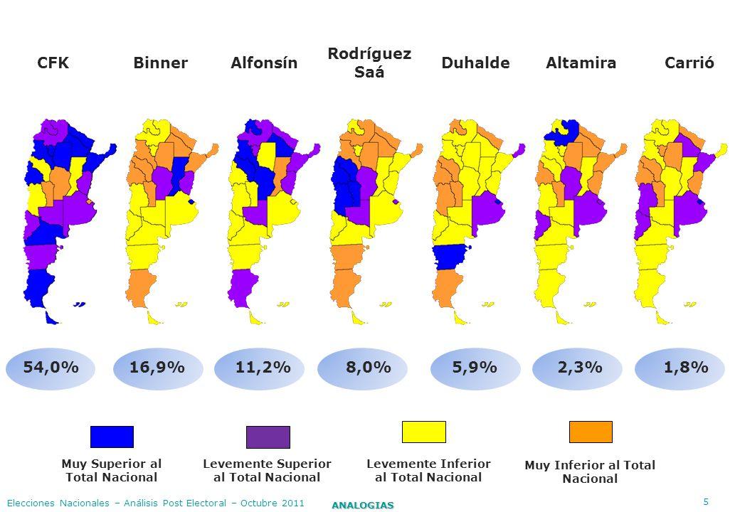 CFK Binner Alfonsín Rodríguez Saá Duhalde Altamira Carrió 54,0% 16,9%