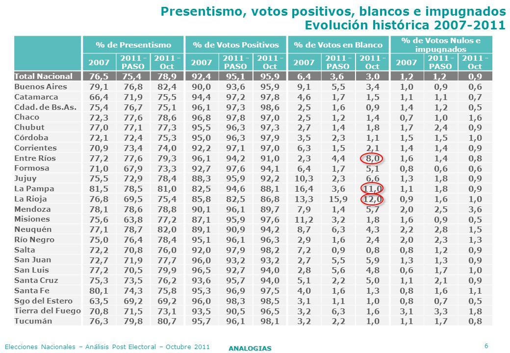 % de Votos Nulos e impugnados