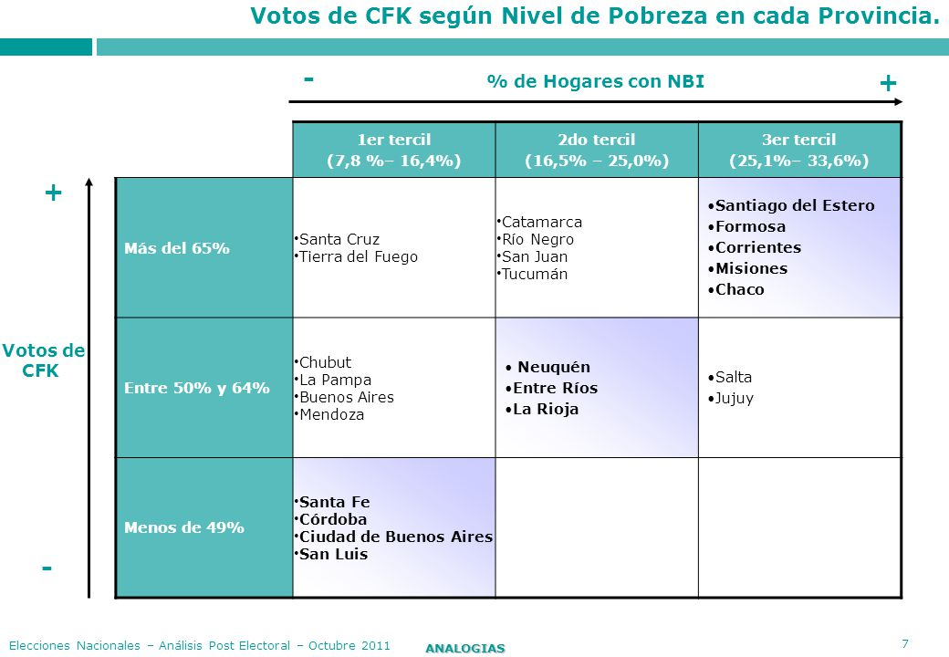 - + + - Votos de CFK según Nivel de Pobreza en cada Provincia.