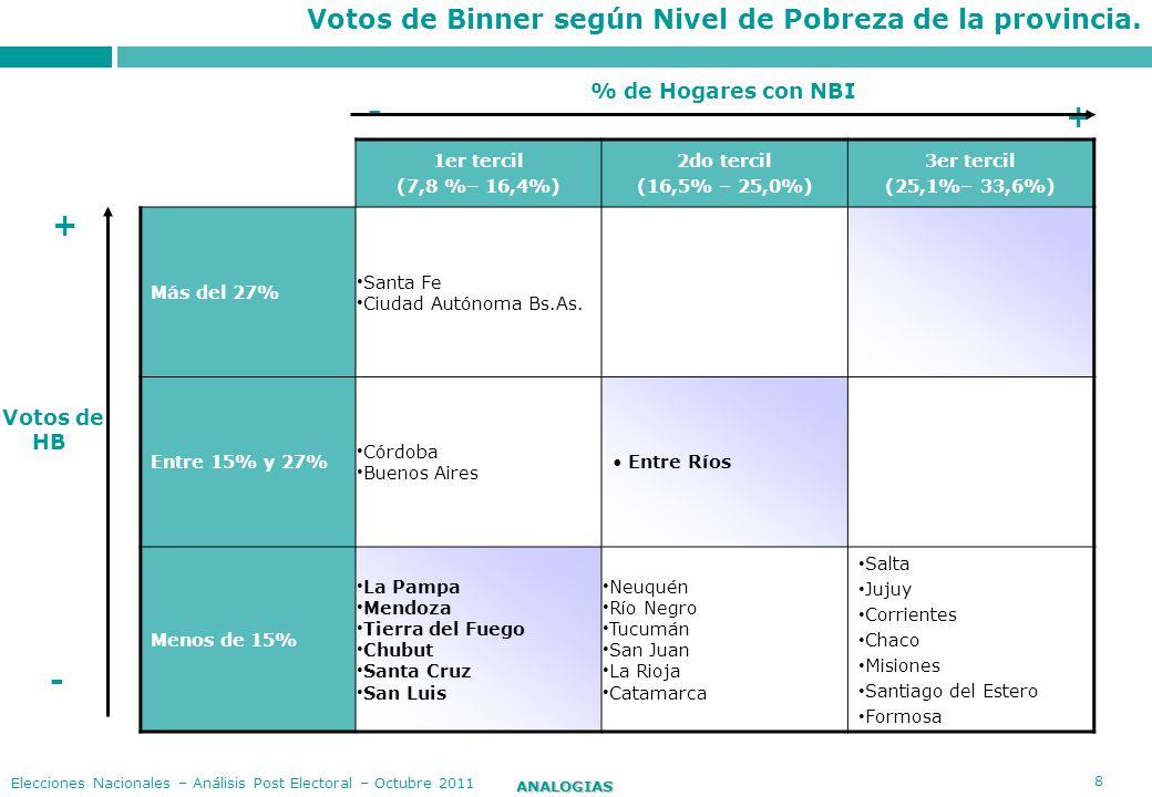 - + + - Votos de Binner según Nivel de Pobreza de la provincia.