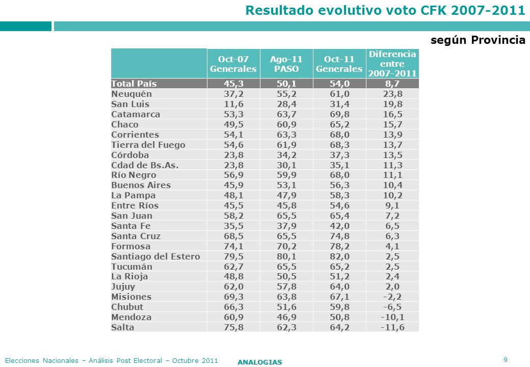 Resultado evolutivo voto CFK 2007-2011