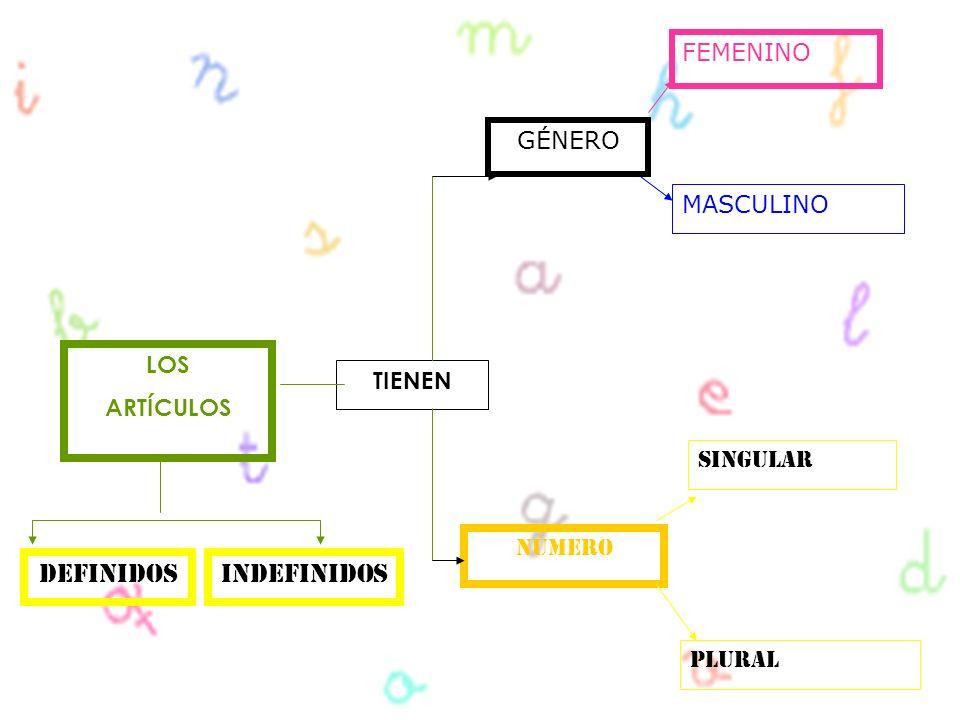 Definidos InDefinidos FEMENINO GÉNERO MASCULINO LOS ARTÍCULOS TIENEN