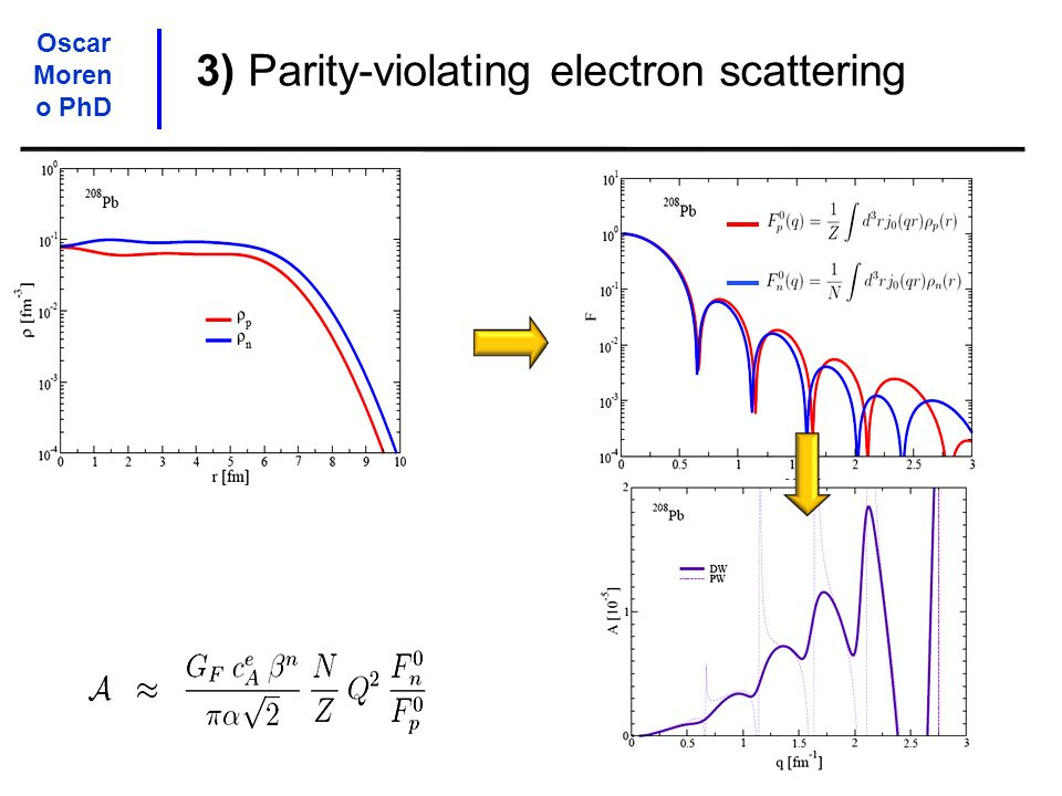 3) Parity-violating electron scattering