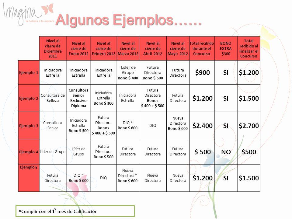 Algunos Ejemplos…… $900 SI $1.200 $1.200 SI $1.500 $2.400 SI $2.700