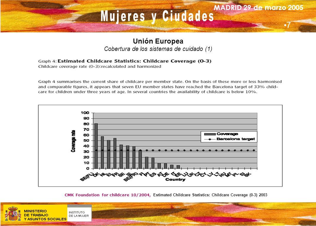 Unión Europea Cobertura de los sistemas de cuidado (1)