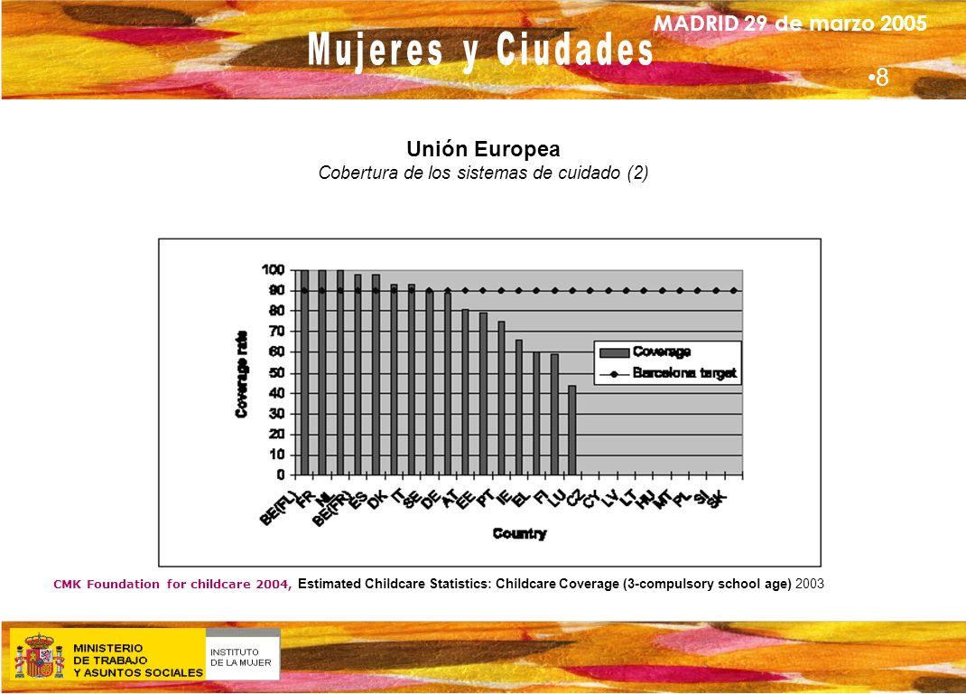 Unión Europea Cobertura de los sistemas de cuidado (2)